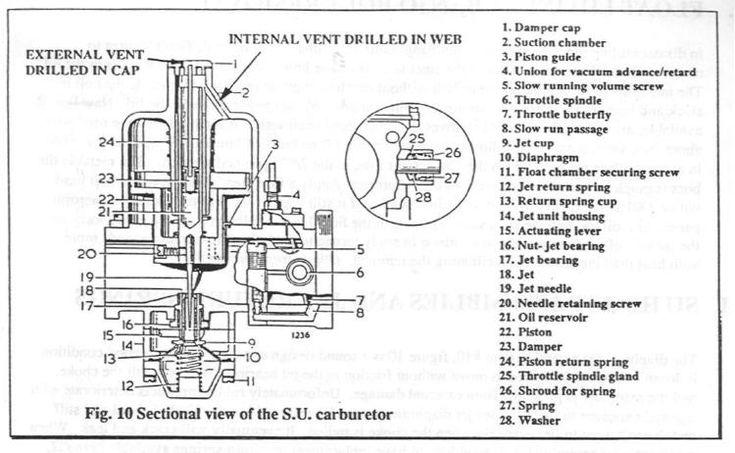 su carburator | SU Carburetor Tips