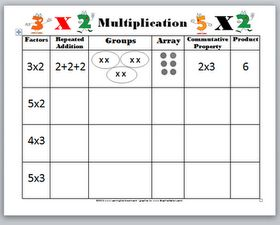 Learning Ideas - Grades K-8: Introducing Multiplication Video, Quiz, and Worksheet