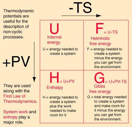 Books in thermodynamics PDF