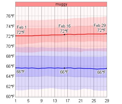 Average Weather In February For Montego Bay, Jamaica - WeatherSpark