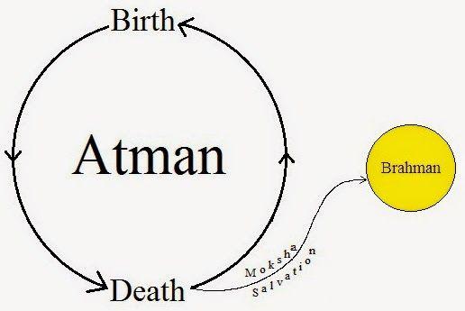 atman brahman