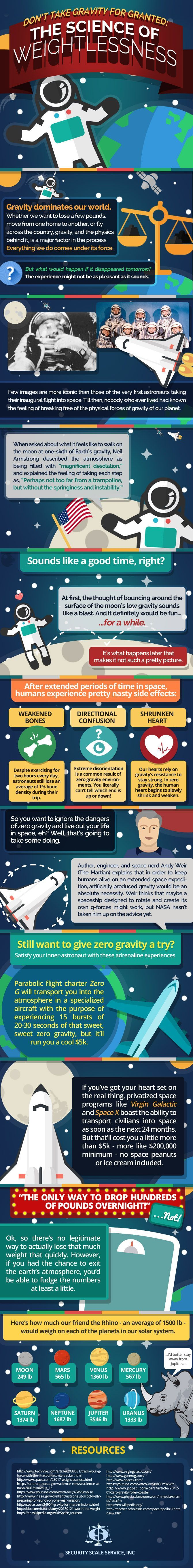 The Science of Weightlessness #Infographic