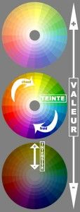 cercle-chromatique-fonctionnement                                                                                                                                                                                 Plus