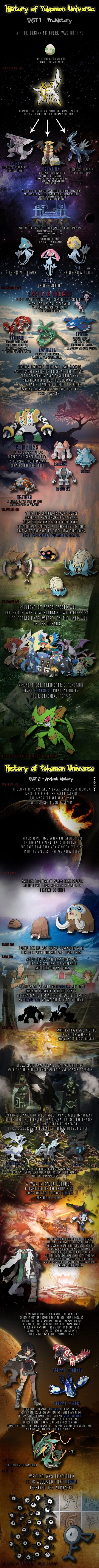 Pokemon History 101