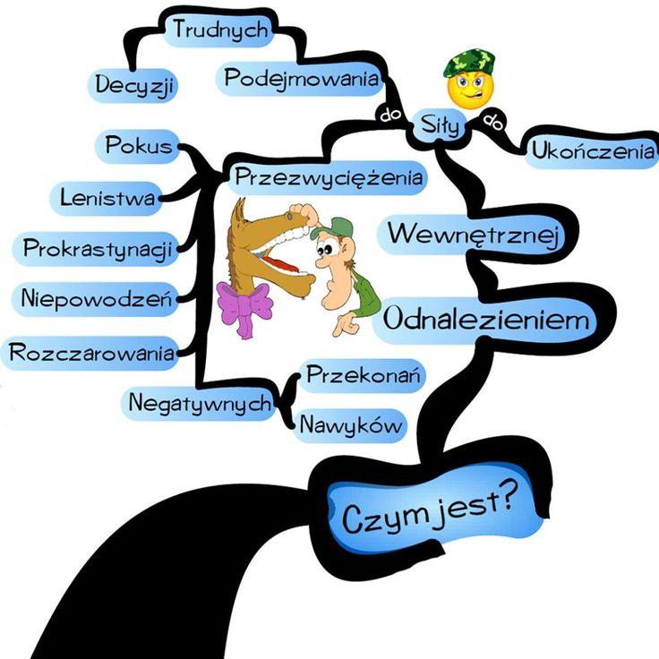 Czym jest silna wola? cz.1 Cała mapa do pobrania za free tutaj --> http://iqmatrix.pl/niezlomna-sila-woli/