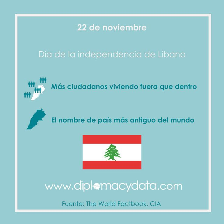 Más ciudadanos viviendo fuera que dentro de país, nombre de país más antiguo del mundo. ¡Feliz día de la independencia #Líbano! #diplomacydata