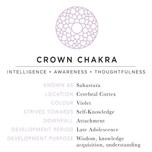 Crown Chakra Opening Symptoms: When this chakra is