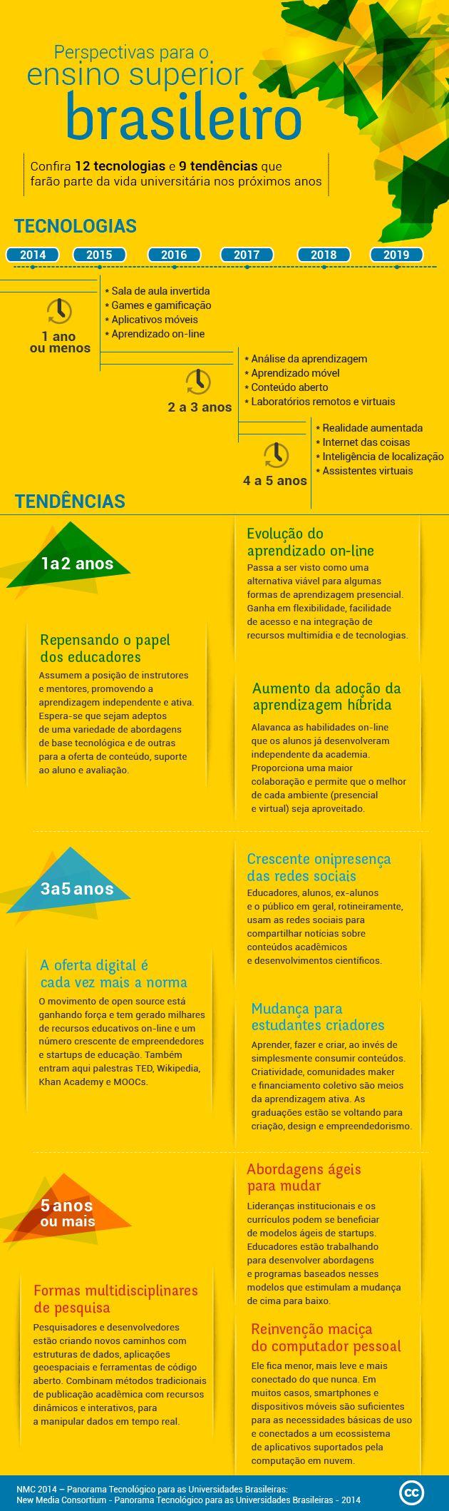 9 tecnologias e 9 tendências para universidades brasileiras nos próximos anos [infográfico]