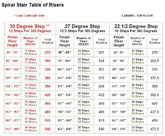 Best Spiral Staircase Dimensions Spiral Stair Designs 400 x 300