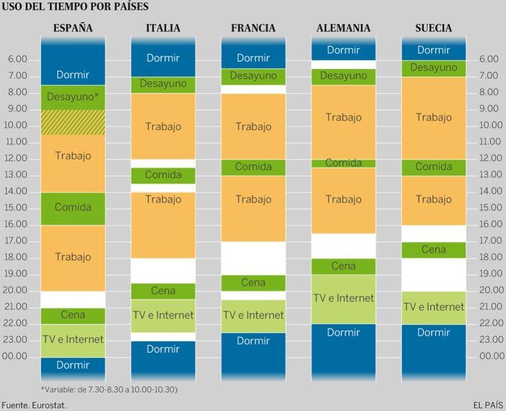 El gráfico que muestra que en España tenemos horarios muy raros | Verne EL PAÍS
