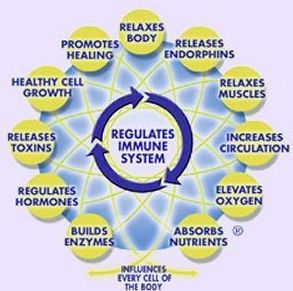 Massage Therapy has so many benefits!
