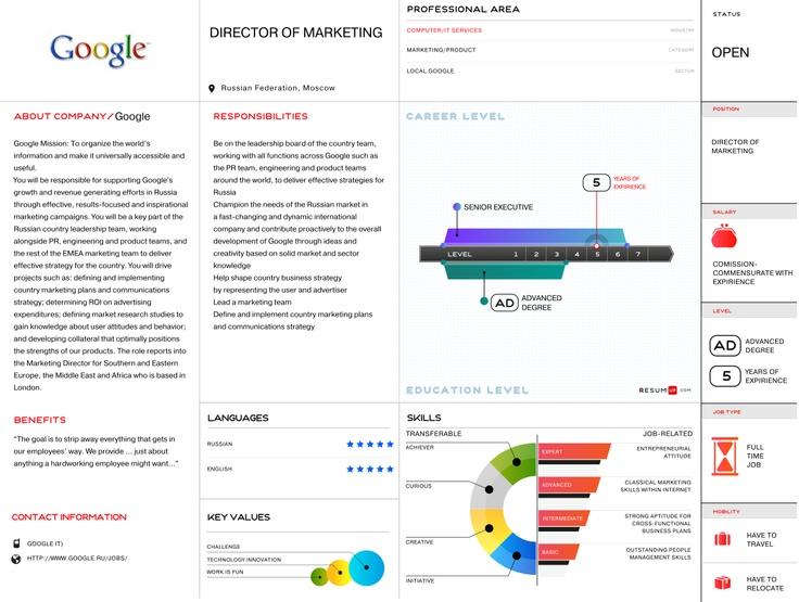 Google visual vacancy