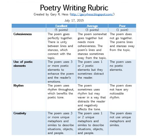 Poetry Writing Rubric: Middle School to College at https://christianweilert.wordpress.com/2015/08/13/poetry-writing-rubric-middle-school-to-college/