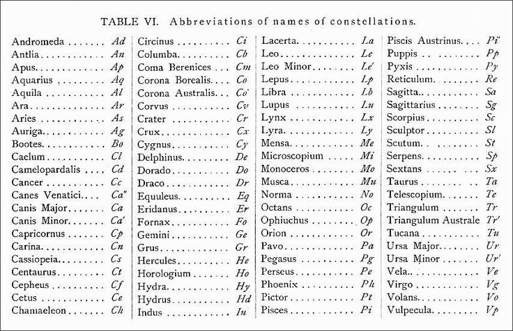 25 best abbreviations images on pinterest english language medical abbreviations and symbols ejnar hertzsprungs two letter abbreviations for the constellations malvernweather Gallery