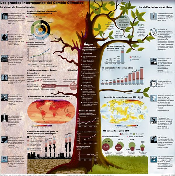 The Big Question of Climate Change: Interrogantes Del, Change, The Big Ones, Big Question, Grandes Interrogantes, Infographics, Adolfo Arranz, Climate Change