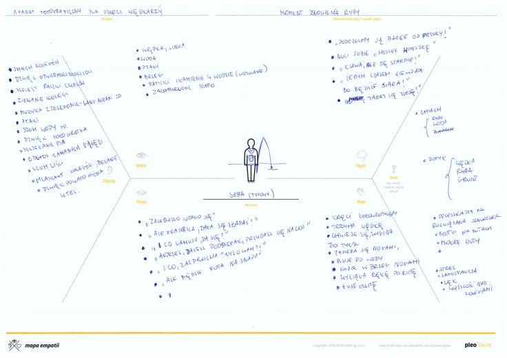Mapa empatii Persony typowego Seby - ucznia szkoły podstawowej.