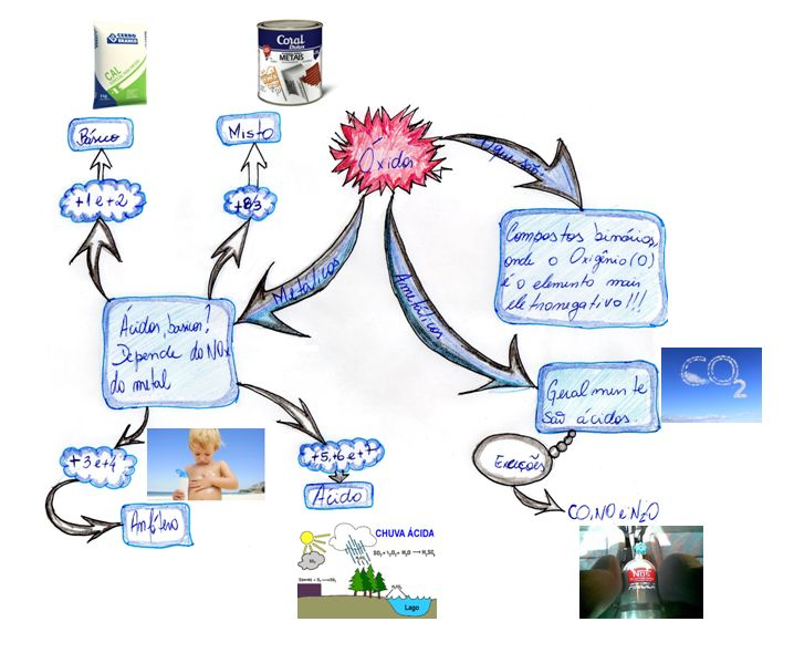 Mapa Mental: Oxidos