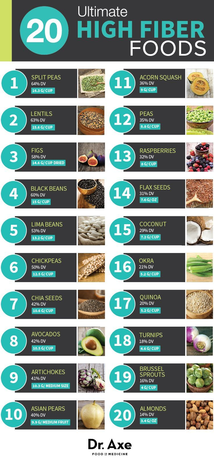Fibre is essential for good digestion and helps utilise the food we eat to maximum efficiency. Go with your gut and ensure you get your daily fibre from a variety of these sources.                                                                                                                                                                                 More
