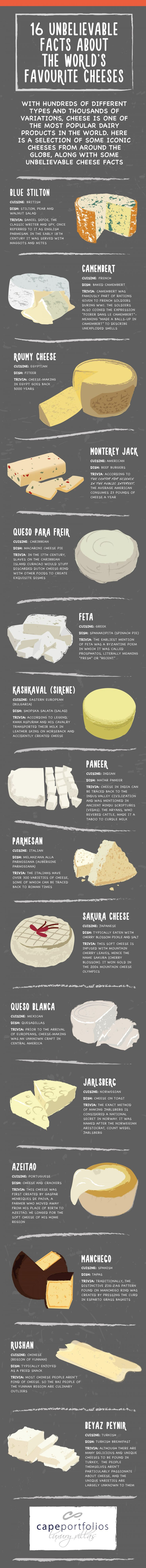 16 Unbelievable Facts About the World's Favorite Cheese #infografía