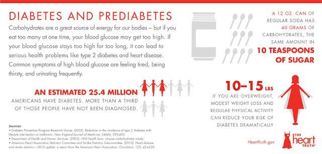 Diabetes and Prediabetes, NHLBI