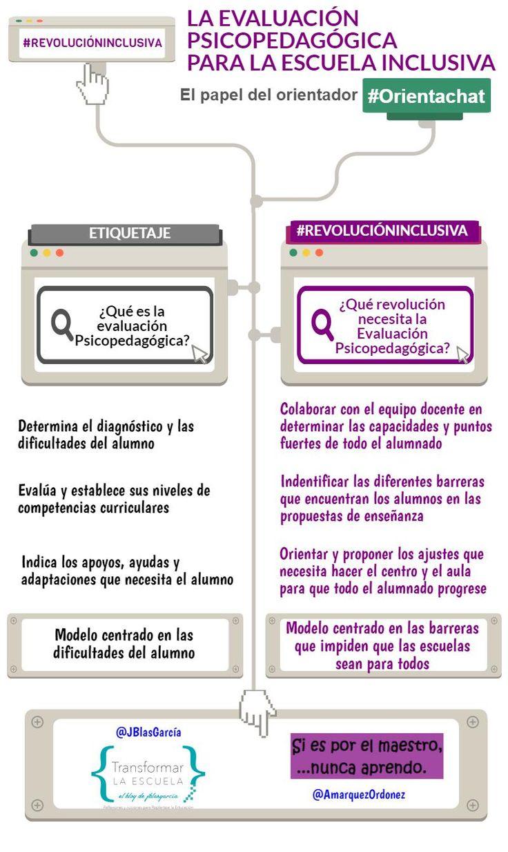 La evaluación Psicopedagógica en el Centro Inclusivo