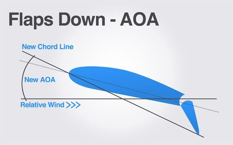 How Does Lowering Flaps Affect an Airplane's Angle of Attack (AOA)?
