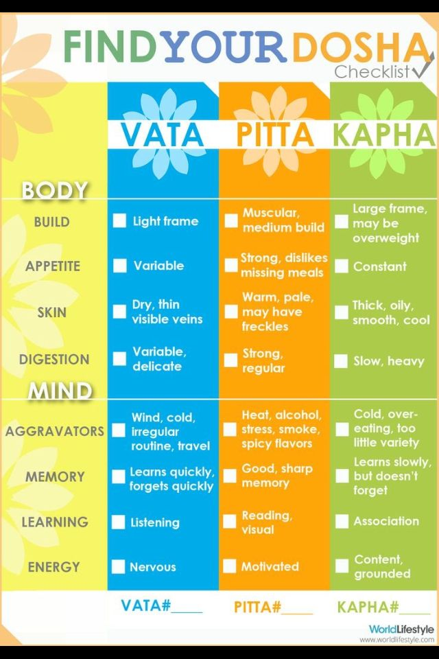 Find your dosha