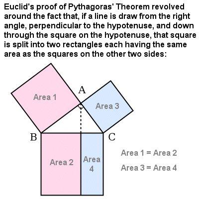 Part of Euclid's proof of Pythagoras' Theorem