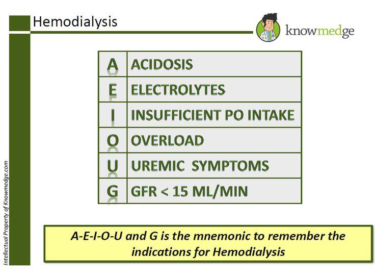 Indications for Hemodialysis - Internal Medicine / ABIM exam review