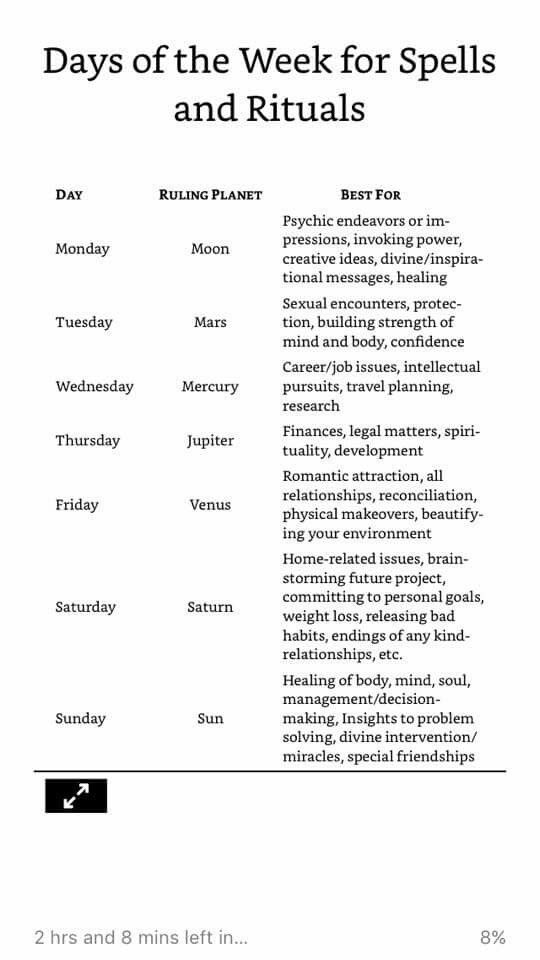 Days of the Week for Spells and Rituals