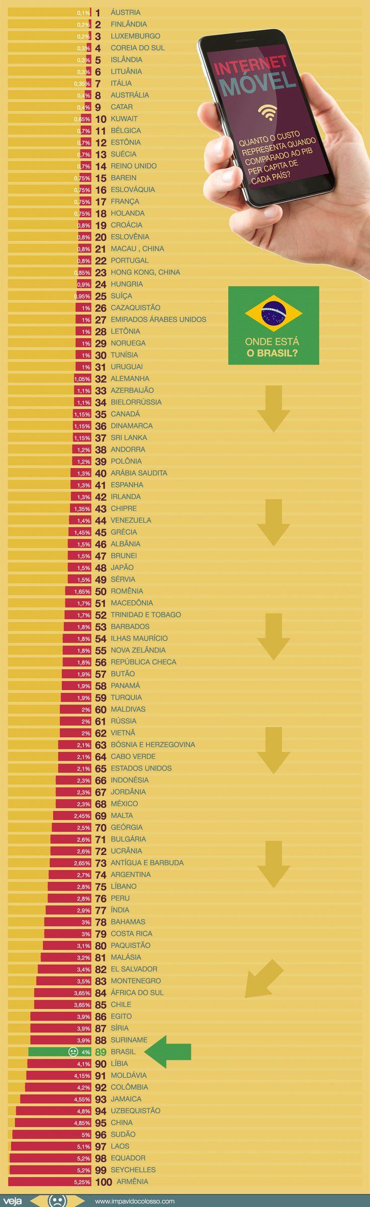 preco-internet-movel-brasil-mundo