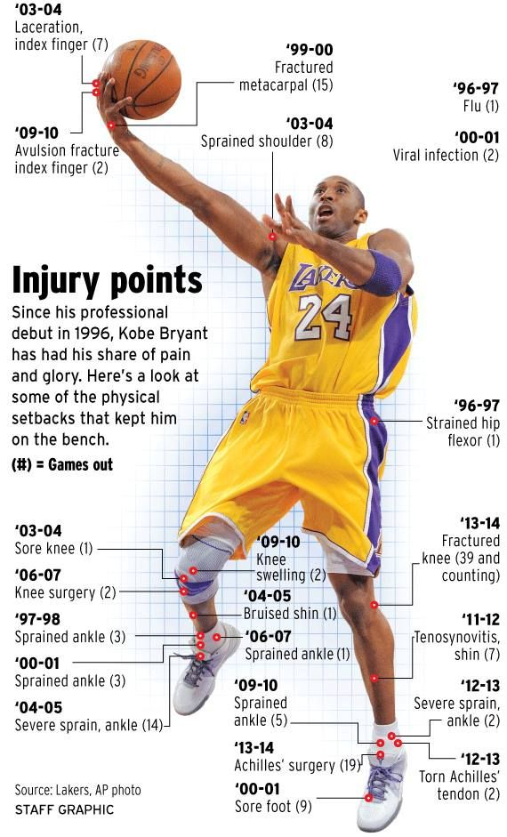 Kobe Bryant will not play the rest of this season. Injuries have plagued him and forced him to sit on the bench for the Los Angeles Lakers basketball team. By FRED MATAMOROS Orange County Register.