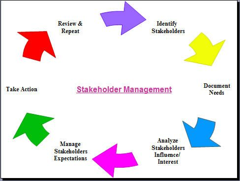 22 Best Stakeholder Management Images On Pinterest | Project