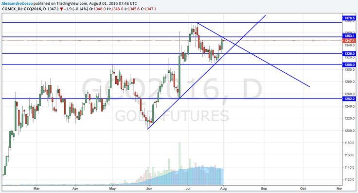 Petrolio: per il Long aspettiamo quota 42 - Analisi grafica - Commoditiestrading