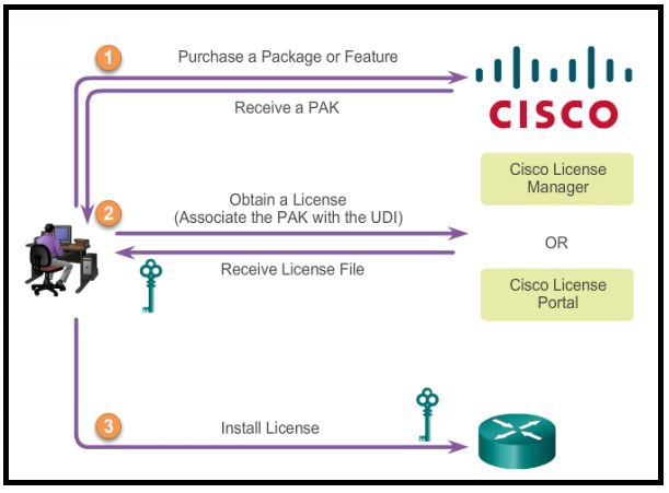 cisco 03 final exam Ccna exam v5, cisco access list, cisco ospf, ccna 4 final exam, ccna 3 final exam, ccna exam questions,  which will include ccna r&s 503 and 51.