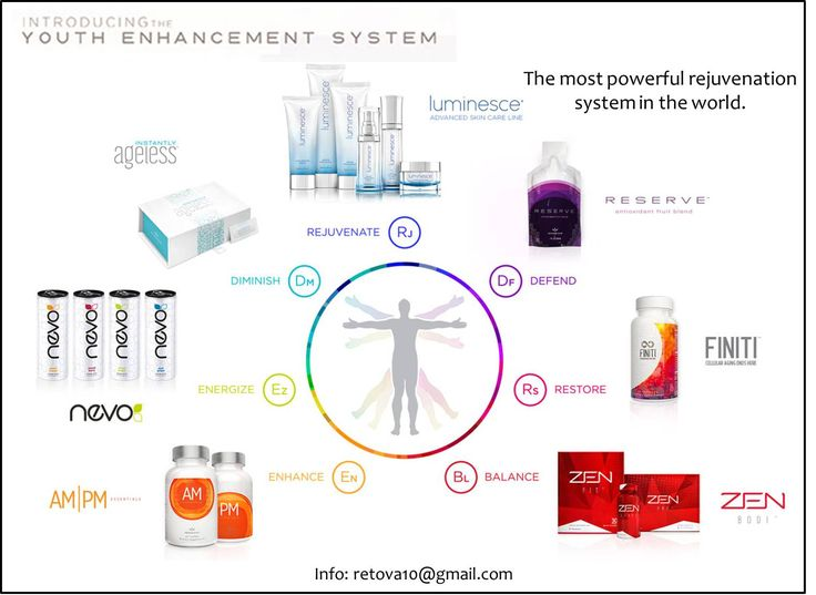 The most sophisticated system to look and feel younger. #YESSystem is about rejuvenate your body. Is a natural rejuvenation. A complete system of cellular regeneration. #jeunesse #antiaging #finiti #luminesce #reserve #nevo #poweredbynevo #ampm #ampmessentials #zenbodi #instantlyageless #ageless #vidacell