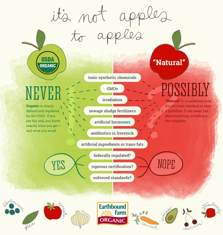 "Organic Bound - Organic or ""Natural"" — Just No Comparison - great visual ""not apples to apples"""