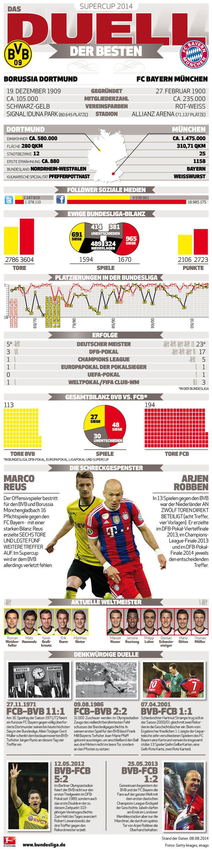 Supercup 2014: Das Duell der Besten | Borussia Dortmund gegen Bayern München - News - Bundesliga - bundesliga.de - die offizielle Webseite der Bundesliga