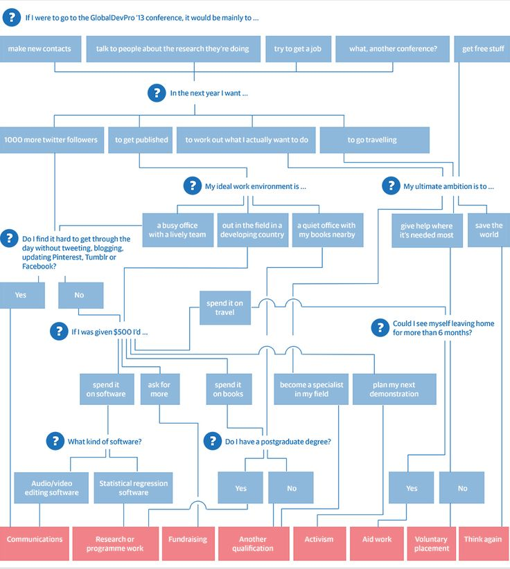 81 best Flow Charts images on Pinterest Charts, Graphics and Flow - Flow Map Printable