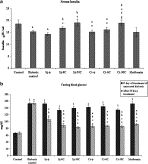 Effect of homeopathic preparations of Syzygium jambolanum and Cephalandra indica on gastrocnemius muscle of high fat and high fructose-induced type-2 diabetic rats - Homeopathy