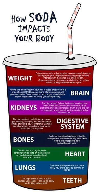 Why soda is bad for you Plexus can help with those bad cravings!! http://watkinsflower.myplexusproducts.com/