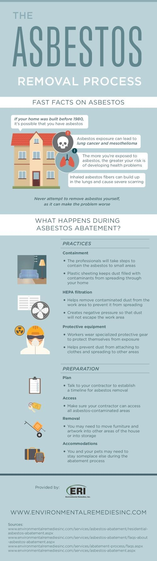 Asbestos removal should only be performed by someone with the appropriate training, education, and skills! Check out this infographic on the removal process to see how it works. #Infographic #Data visualization #asbestos  #lung cancer  #asbestos testing  #popcorn ceiling removal