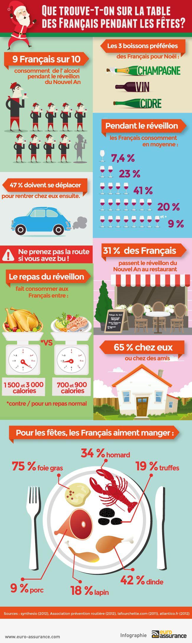 Que trouve-t-on sur la table des Français pendant les fêtes ?