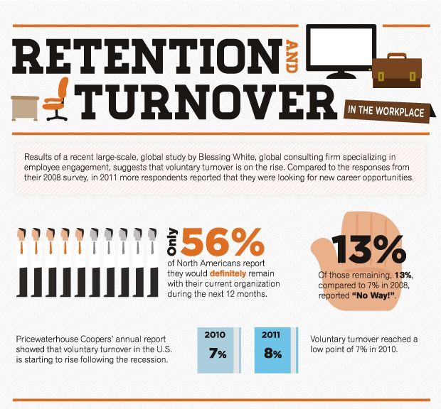 reason for high turnover rate of Retailers often struggle to keep their staff so the question is: why is employee  turnover in retail so high and more importantly: what can you.