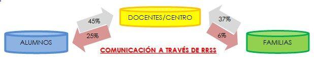 El Rincón de la Educación Física: Uso de Internet y Redes Sociales en el contexto escolar #REDucacion