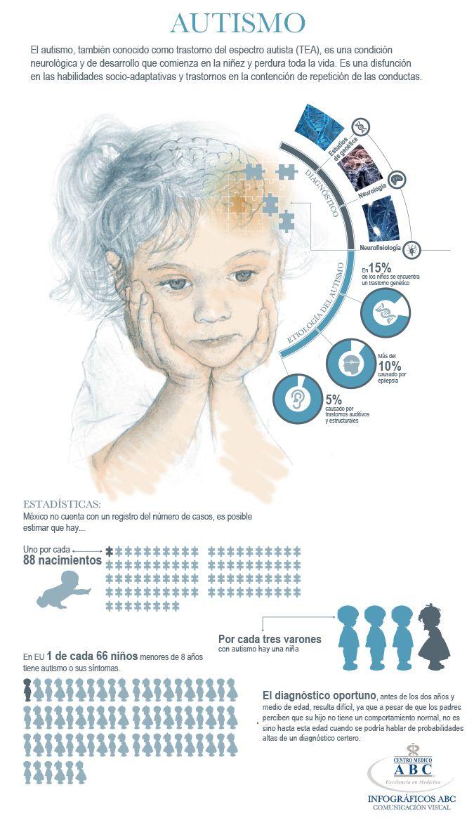 Autismo: causas y diagnóstico