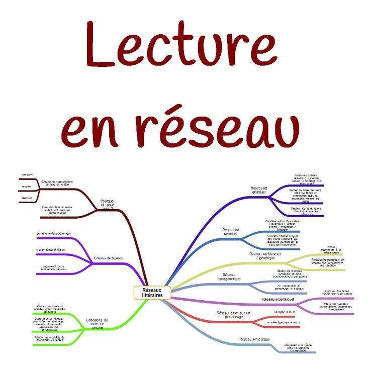 Comment créer des réseaux littéraires? Comment les définir ? Pour aborder la littérature en classe, la lecture en réseau est une manière réfléchie et construite d'amener les élèves à appréhender les textes et l'ensemble deleurs éléments constituants. Voici une carte mentale élaborée à partir du document de Sophie Malaizé de l'Académie d'Orléans-Tours (je n'ai pas pu retrouver le lien vers le site, il s'agit d'un téléchargement que je modifierai volontiers si que...