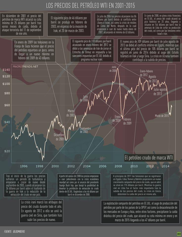 La evolución del precio del petróleo y los conflictos en el mundo @actualidadrt