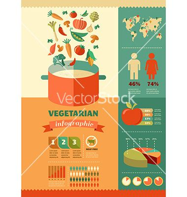 Vegetarian and vegan healthy organic infographic vector ☂ ✿  ✿. ☺