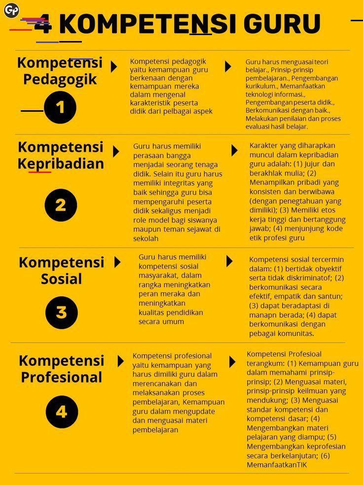 4 Kompetensi Guru Guru Kompetensiguru Pendidikan Produktifitas Guru Guruproduktif